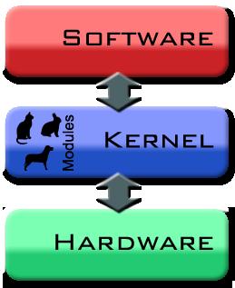 Diagram of Monolithic kernels