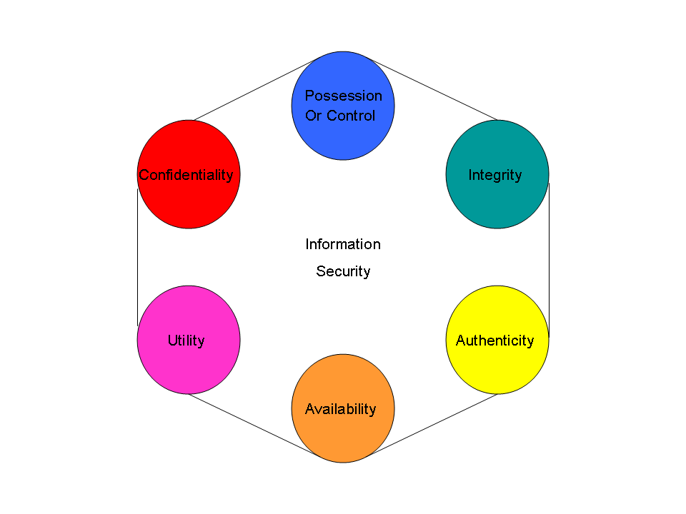 File:Parker-six-elements-of-infosec.png - Wikipedia