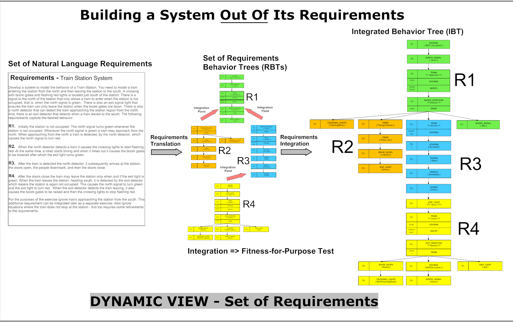 Geoff Dromey's Building a System Out of its Requirements summary figure