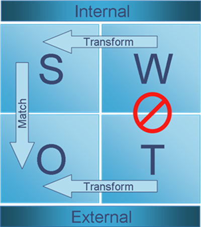 File:Swot analysis image.png