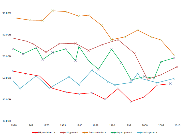 Change in voter turnout over time for five selected countries