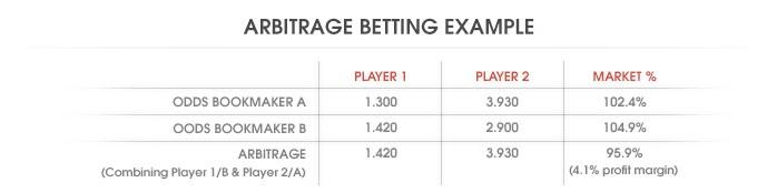 Filearbitrage Betting Exampleg Wikipedia