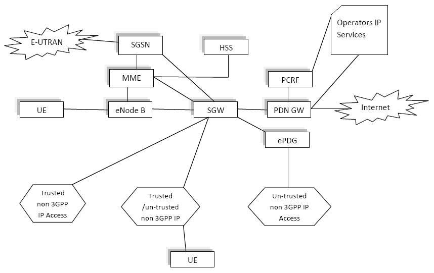File lte system wikipedia for Architecture lte