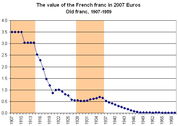17ce88e5bd6d Here s a graph that shows the value of the franc compared to 2007 euro.