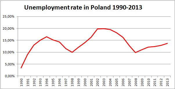 File Unemployment Rate Poland 1990 2013 Jpg Wikipedia