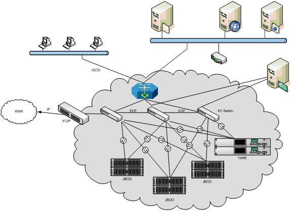 File:Storage Area Network.jpg  Wikipedia