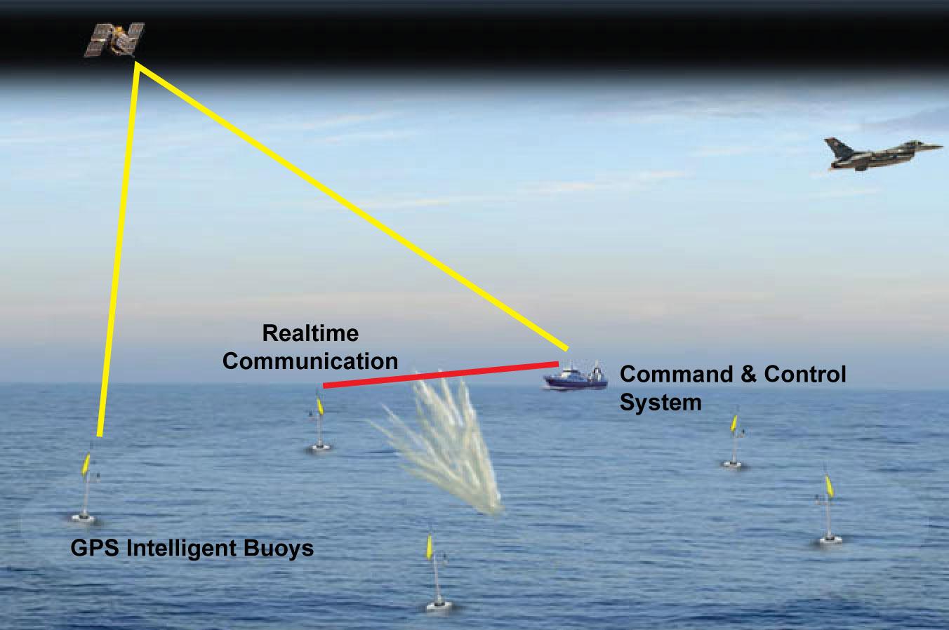 Buoy System Design