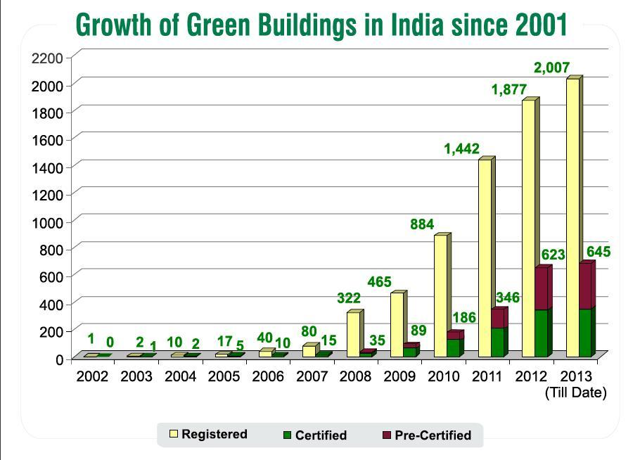 Slideshow: India's New Urbanites Want Green Products and Lifestyles