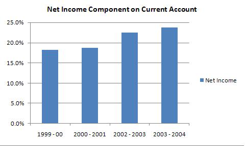 net income Gallery