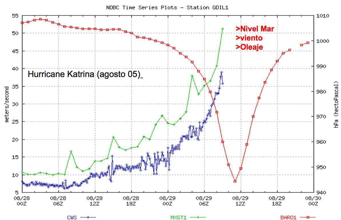 Jeep Hurricane Price In Usa >> Hurricane Katrina Wikipedia | Autos Post