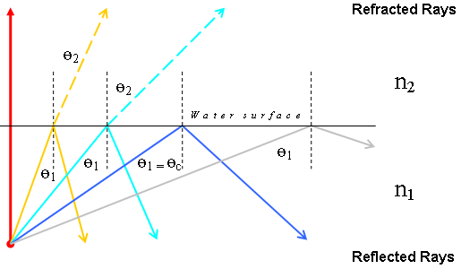 File Refraction Internal Reflection Diagram Png Wikipedia
