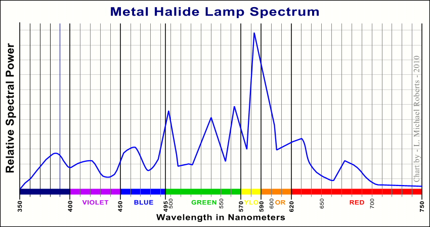 File Metal Halide Lamp Spectrum Jpg Wikipedia