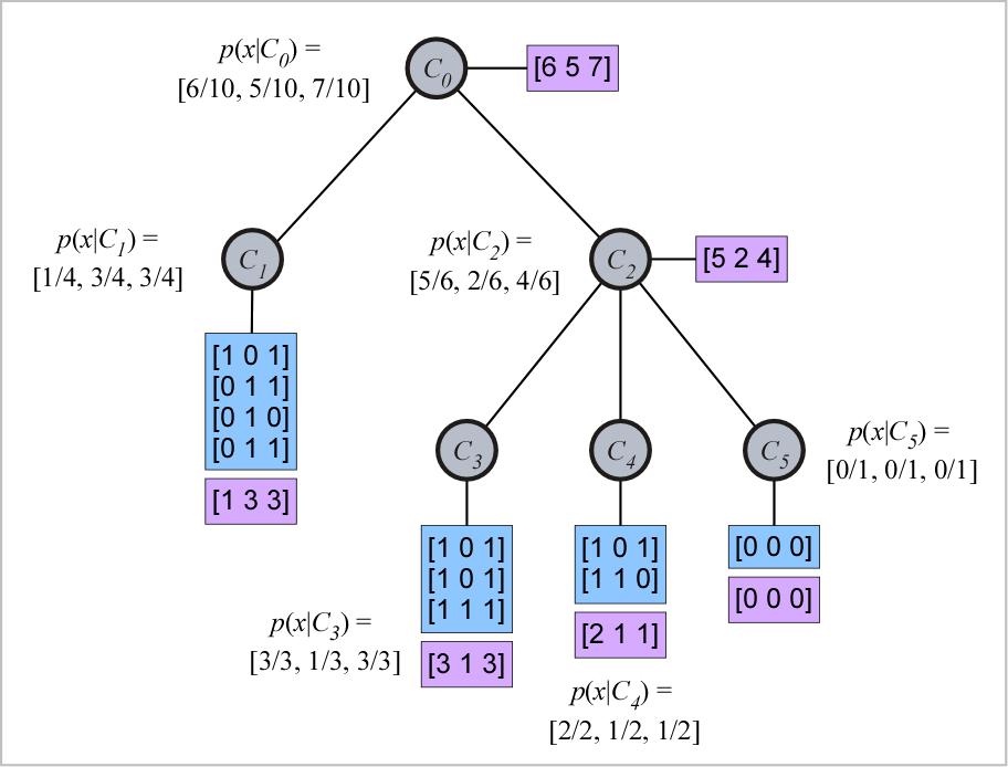 conceptual clustering wikipedia