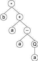 GEP expression tree, k-expression *b+a-aQa.png