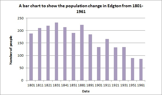 Organizational Chart Of Bar: Edgton population change graph.jpg - Wikipedia,Chart