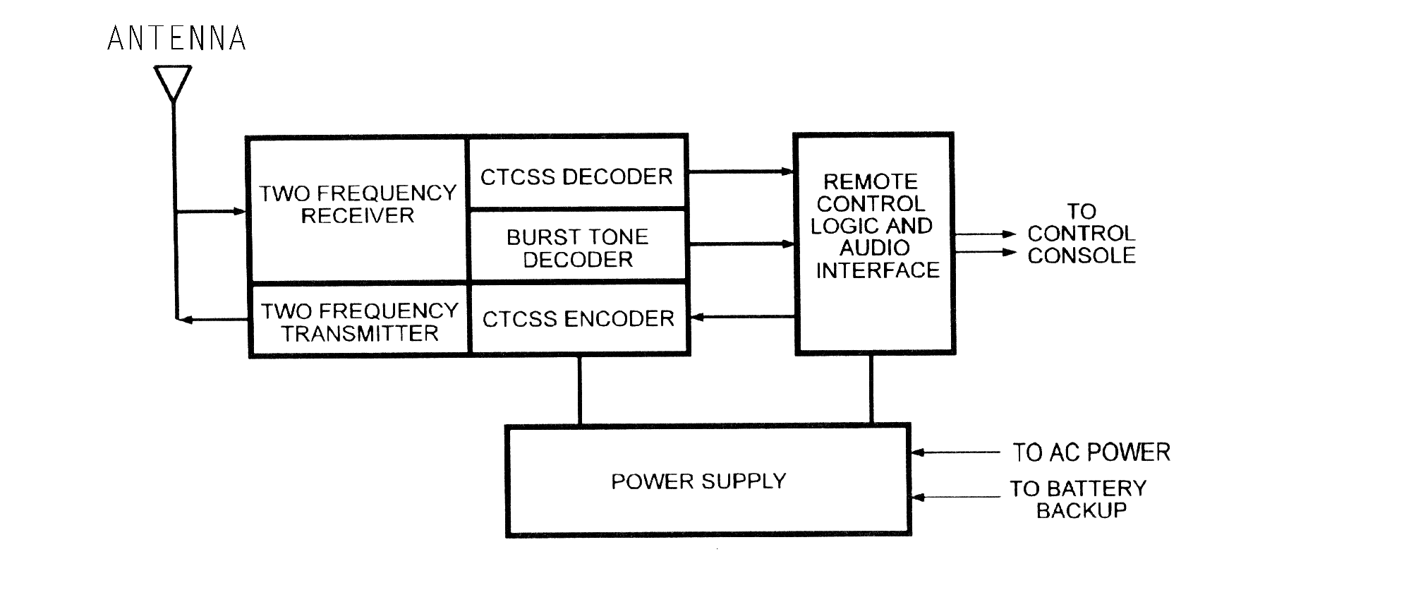File:Base station 2 channel block diagram.png
