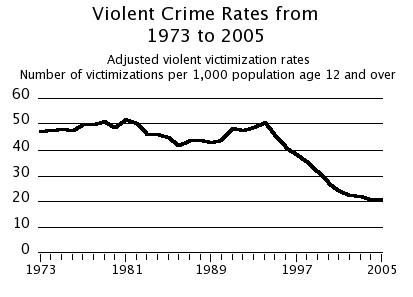 the high rate of violence in the united states essay Although not necessarily related, violent crime rates in the states with the most gun violence were also quite high in fact, in seven of these states there were more than 430 violent crimes .
