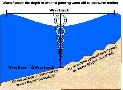 Wave base diagram. Wavebase.jpg