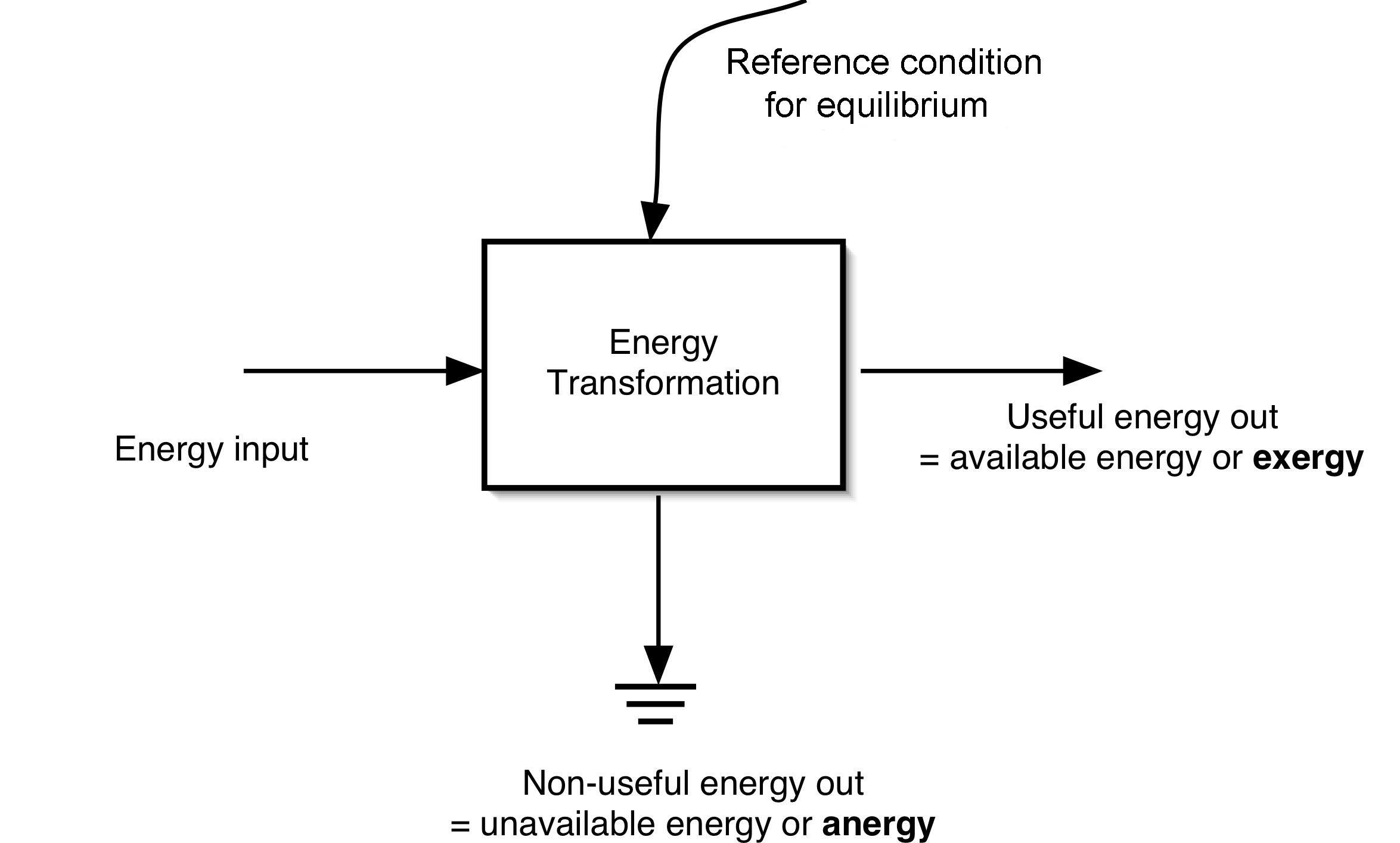 File:Generic Energy Transformation2.jpg - Wikipedia