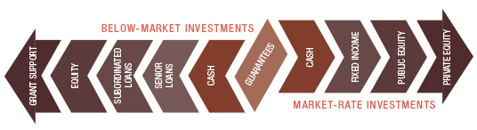 The F.B. Heron Foundation Mission-Related Investing Continuum