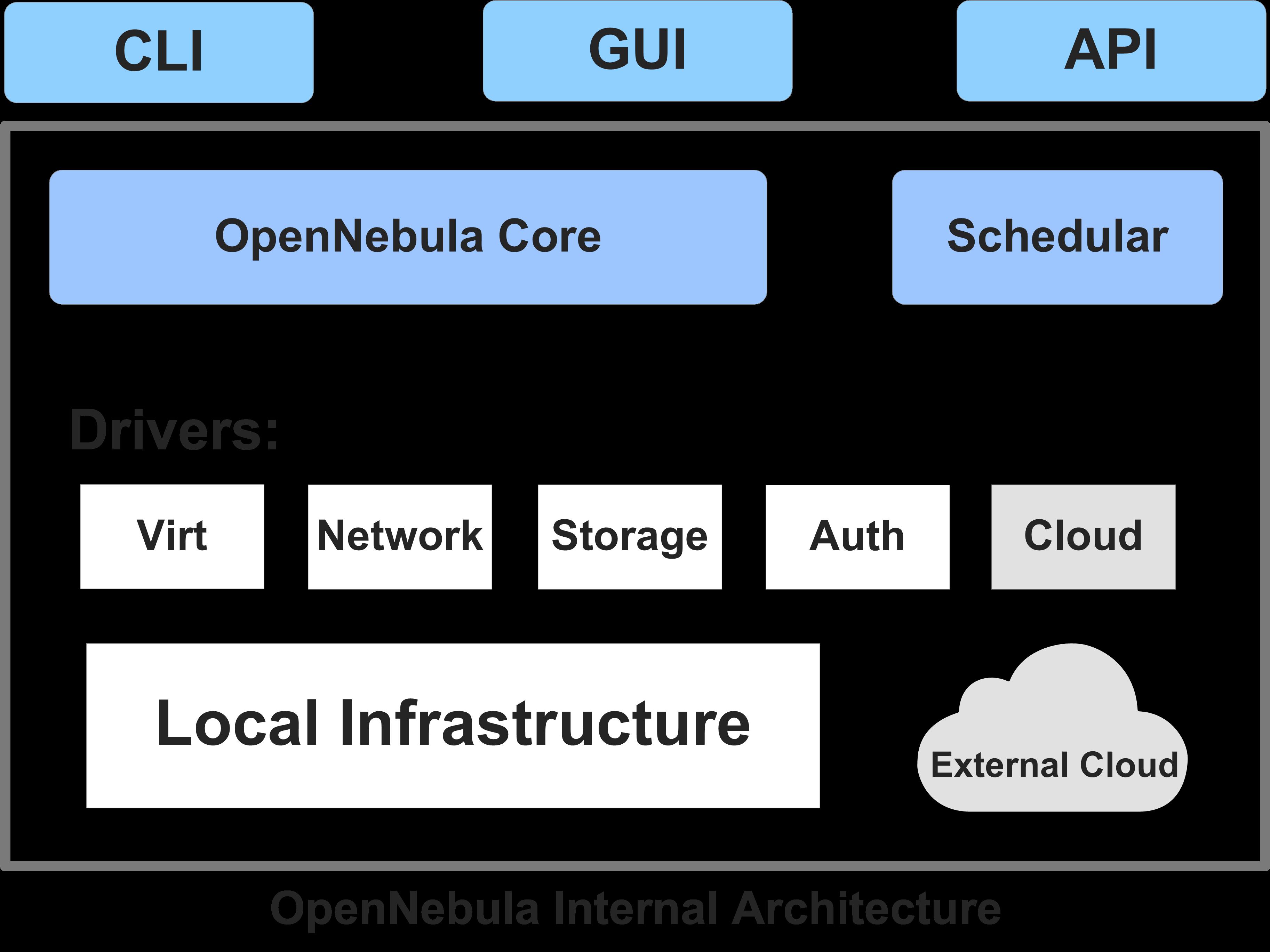 OpenNebula_Internal_Architecture.png