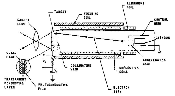 Video camera tube wikipedia schematic of vidicon tube ccuart Choice Image