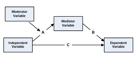 computer mediated communication summary Computer-mediated communication (cmc henceforth) is a typical example of  multimodal  jr searlespeech acts: an essay in the philosophy of language.