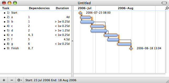 Program evaluation and review technique wikipedia a gantt chart created using omniplan note 1 the critical path is highlighted 2 the slack is not specifically indicated on task 5 d though it can be ccuart Choice Image
