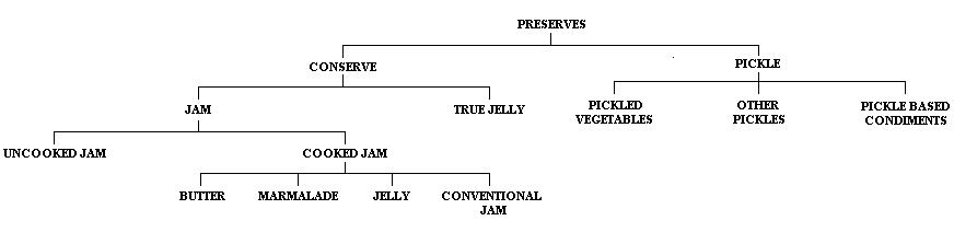 Preserve classification.JPG