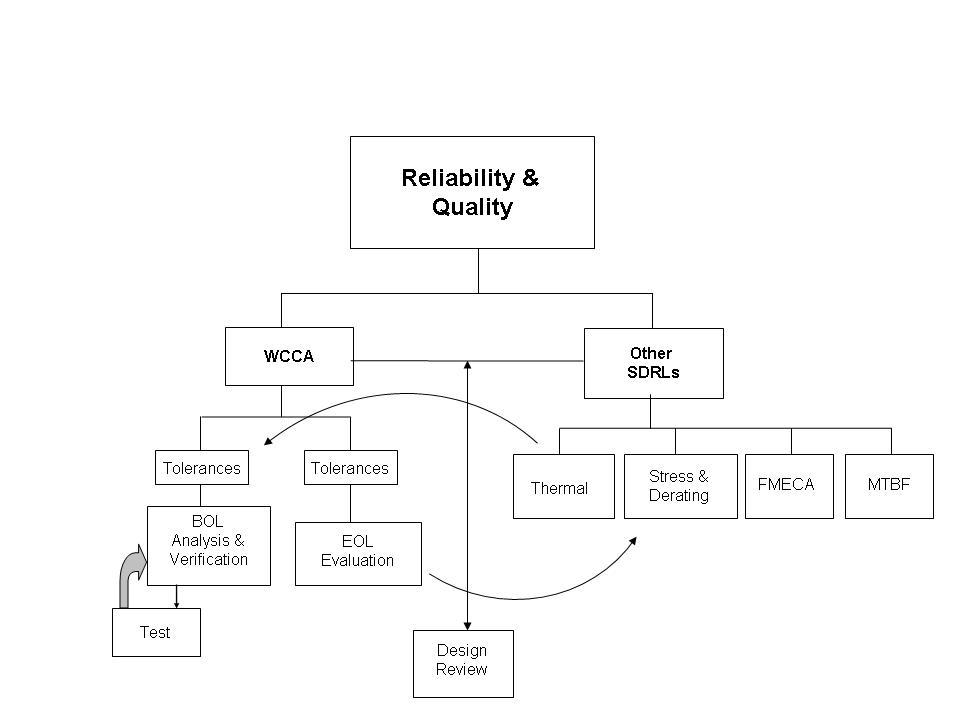 Ca Flow Chart: Reliability Chart.jpg - Wikipedia,Chart