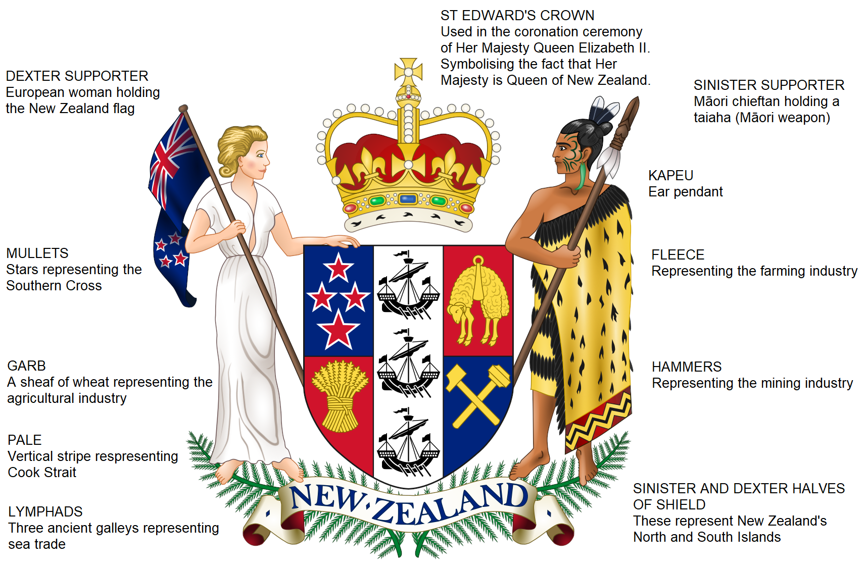 New Zealand Coat of Arms.PNG