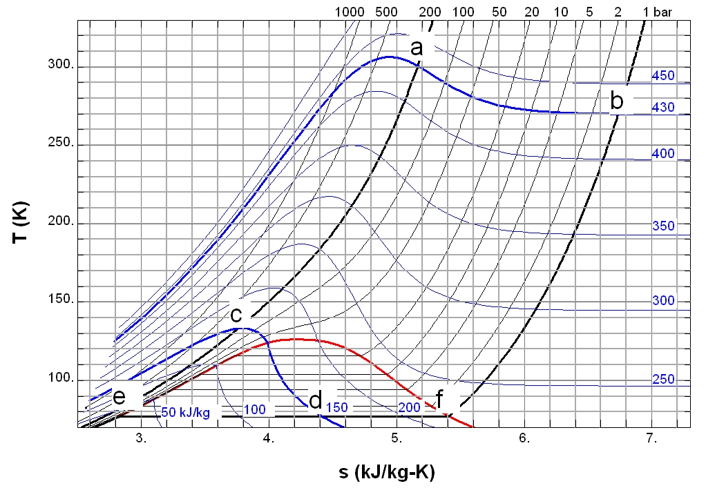 Gas Flow Rate Chart: Jouleu2013Thomson effect - Wikipedia,Chart