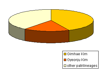 Kim (Korean surname) - Wikipedia