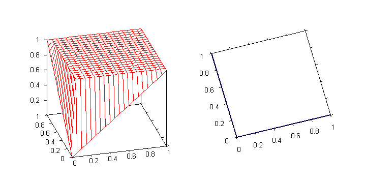 Graph of the drastic t-conorm. The function is discontinuous at the lines 1 > x = 0 and 1 > y = 0.