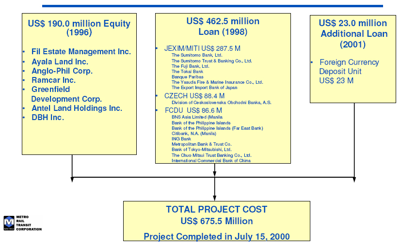 MRT-3 Phase-1 Funding Components.jpg