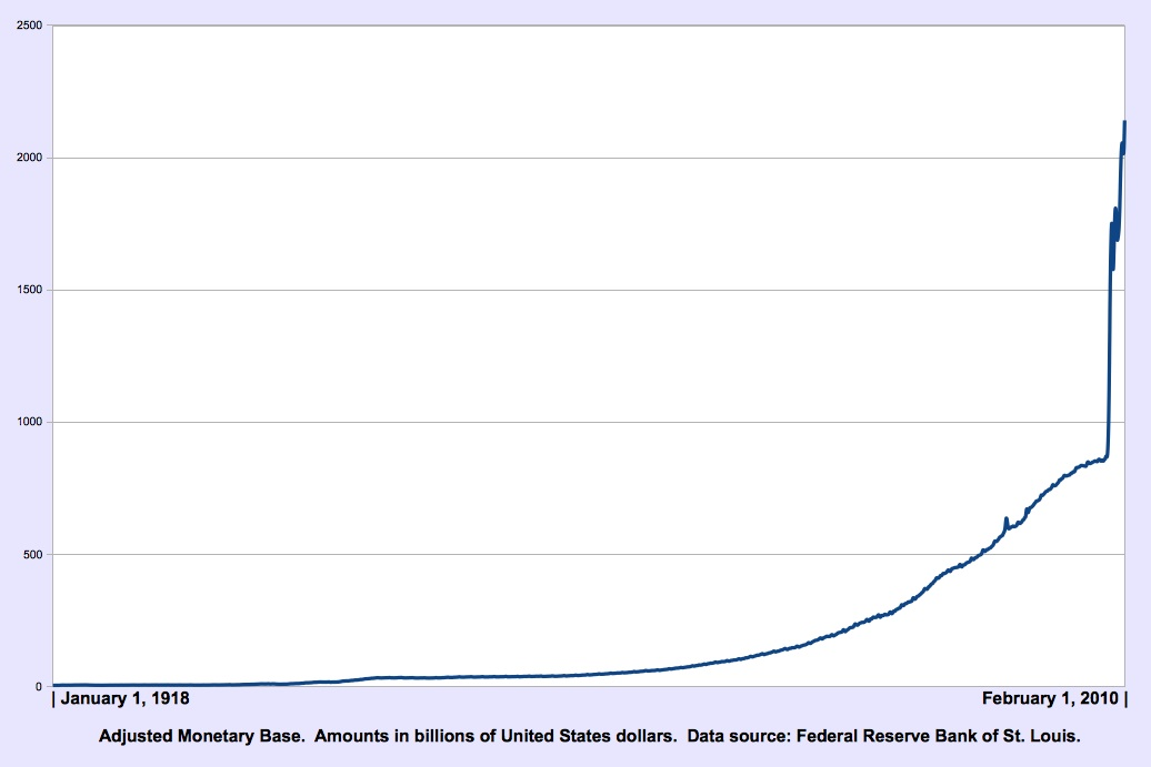 Org Chart In Powerpoint 2010: St Louis Adjusted Monetary Base Chart.jpg - Wikipedia,Chart