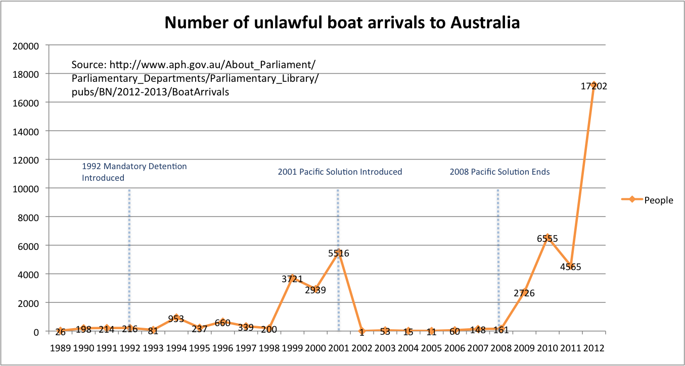 Illegal Boat Arrivals - Australia - Home | Facebook
