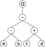 GEP expression tree, k-expression Q*-+abcd.png
