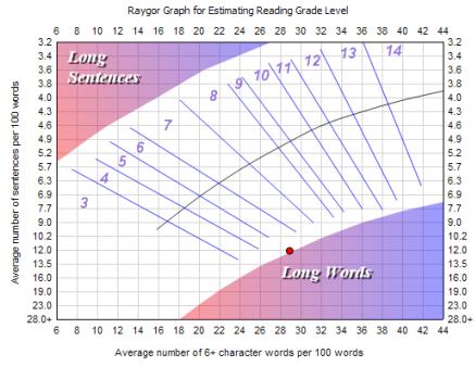 Raygor readability estimate - Wikipedia