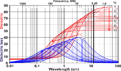 Note That 12 2 Cm The Wavelength Of Microwave Oven Is Black Line At 0 Decc Absorption Liquid Water Blue Curve A Measure