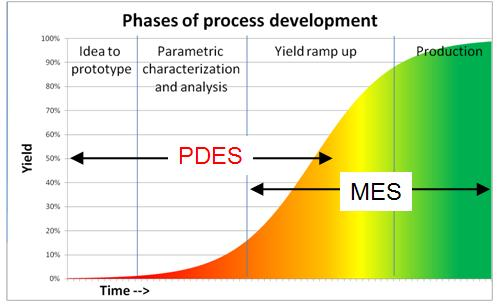 PDES vs MES in the technology development cycle
