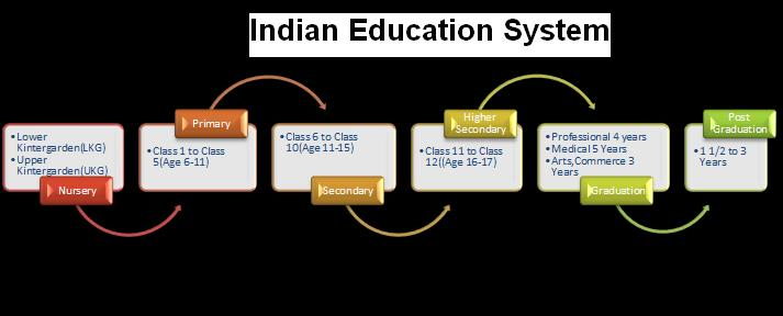 Indian Education System comprises stages called Nursery,Primary,Secondary,Higher Secondary,Graduation & Post Graduation. Some students go in different stream after Secondary for 3 Years Technical education called Polytechnics