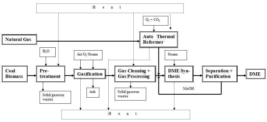 file dme process diagram jpg   wikipediafile dme process diagram jpg