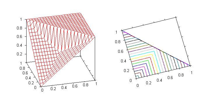 Graph of the nilpotent maximum. The function is discontinuous at the line 0 < x = 1 y < 1.