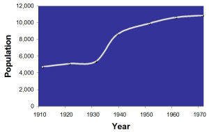 Eastwood – population trend, 1911 to 1971