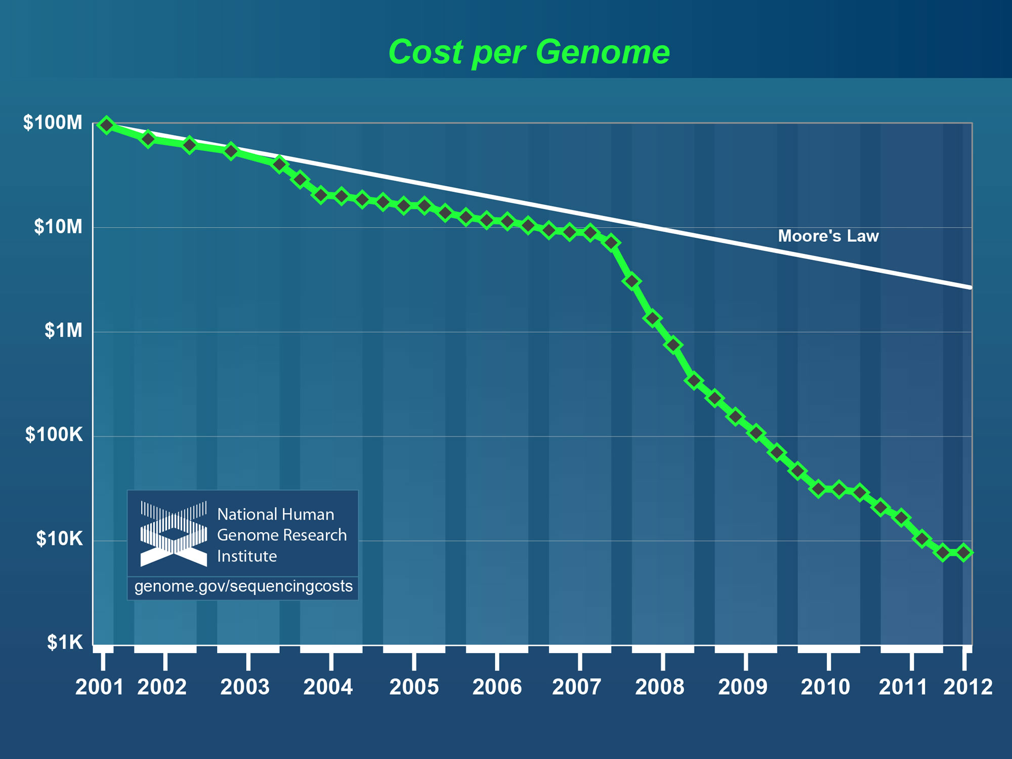 Drop in cost of full genome sequencing