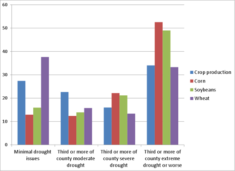 File:Share_of_National_Value_of_Crop_Production_by_Drought_Severity on Free California Public Records