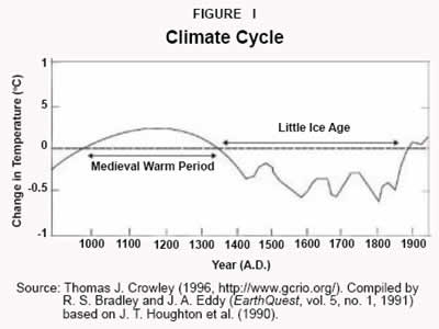 Filefig1 climate cycleg wikipedia filefig1 climate cycleg publicscrutiny Image collections