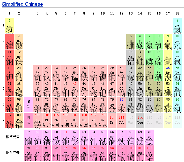 Fileperiodic table chinese gbg wikipedia fileperiodic table chinese gbg urtaz Image collections
