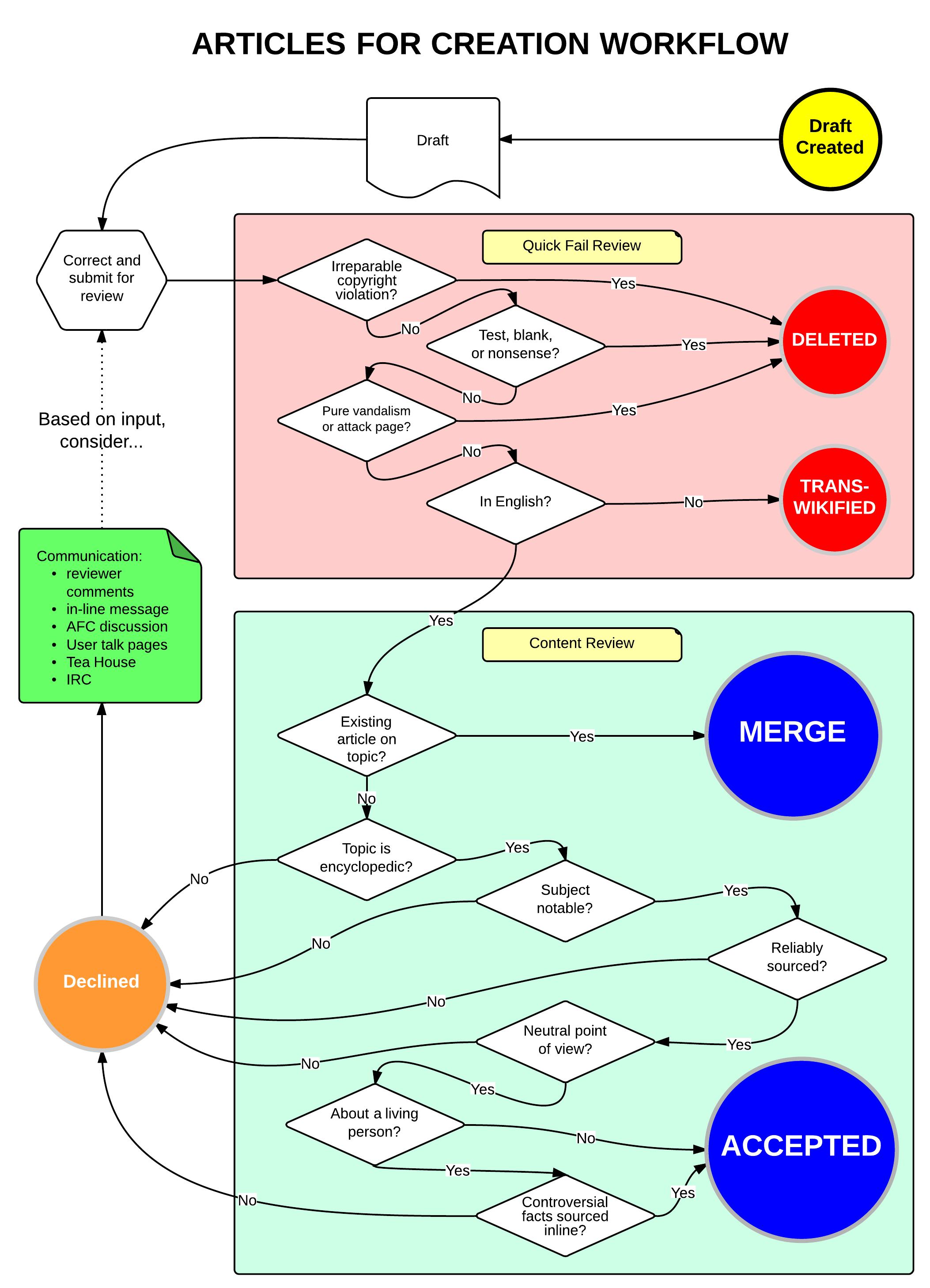 Open Source Process Flow Diagram Tool Edgrafik